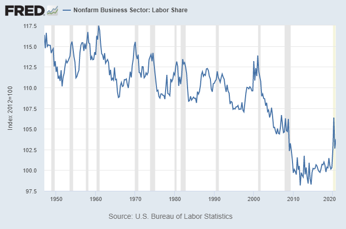 Market Capitalization and Labor Share