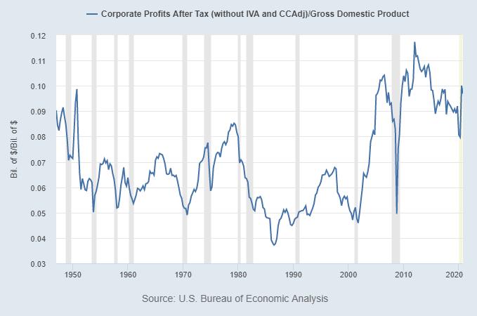 Corporate Profits to GDP