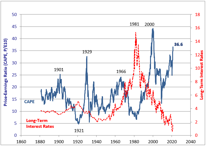 Stock Valuations vs Rates