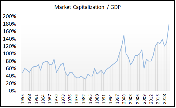 Market Capitalization to GDP Buffett Indicator