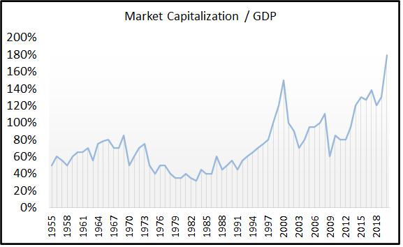 Market Capitalization to GDP Buffett Indicator