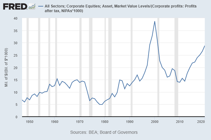 Market Capitalization vs Corporate Income