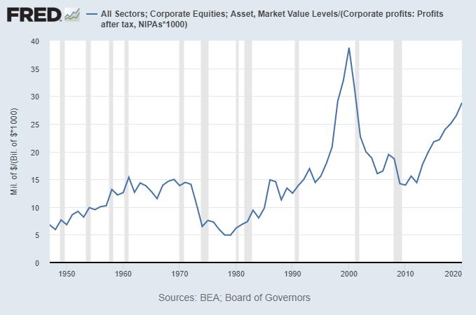 Market Capitalization vs Corporate Income