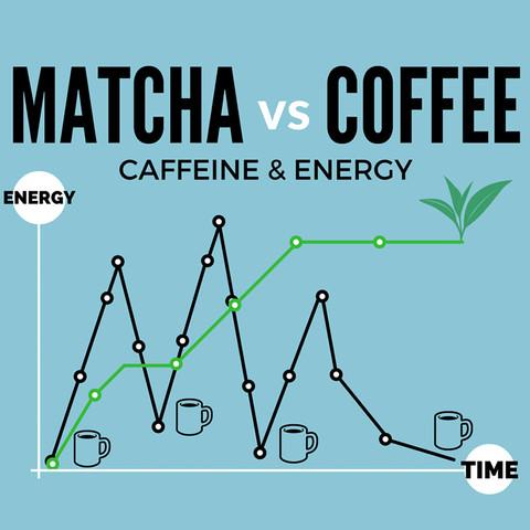 Matcha for Energy