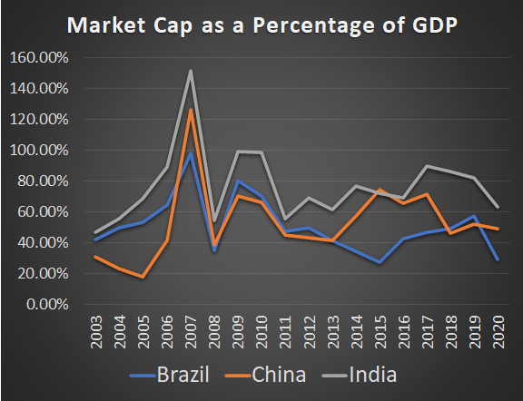 Market Cap to GDP for Countries