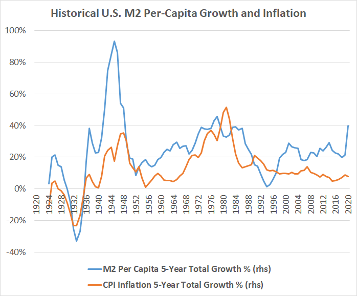 M2 vs CPI Rolling 5-Year Growth