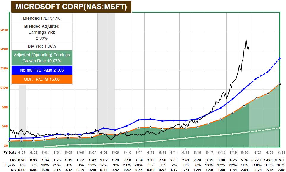 MSFT FASTGraphs