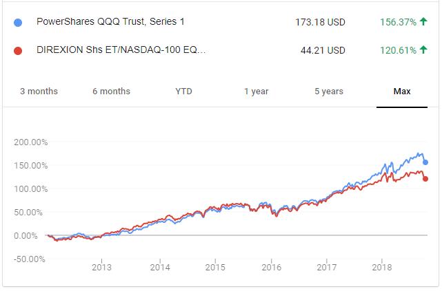Nasdaq 100 Equal Weight Index Fund Performance