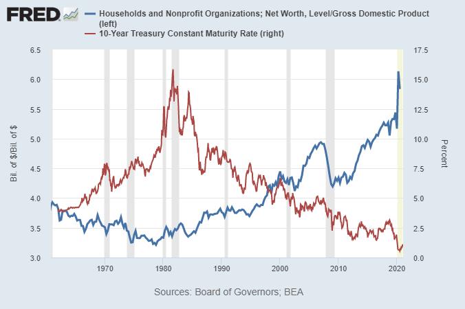 Net Worth vs Interest Rates