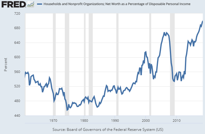 Net Worth to Income Chart