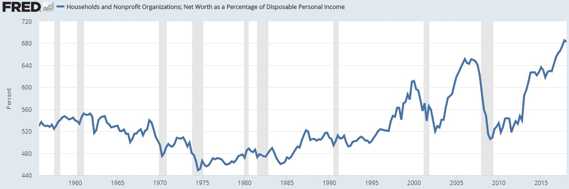 Net Worth to Income, August 2018