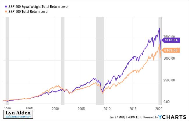 S&P 500 Equal vs Market Total Return