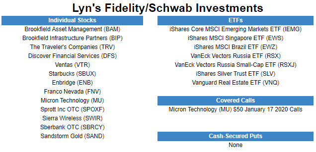 Fidelity and Schwab Holdings