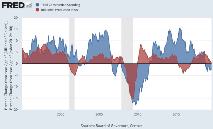 Industrial Production and Construction Spending