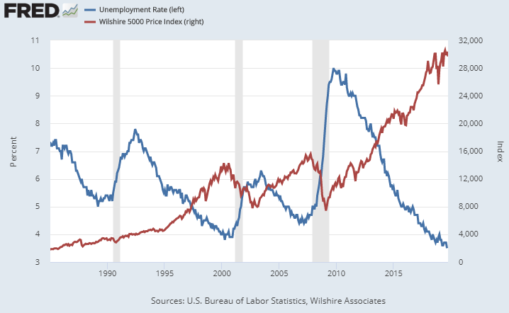 Stock Market and Unemployment