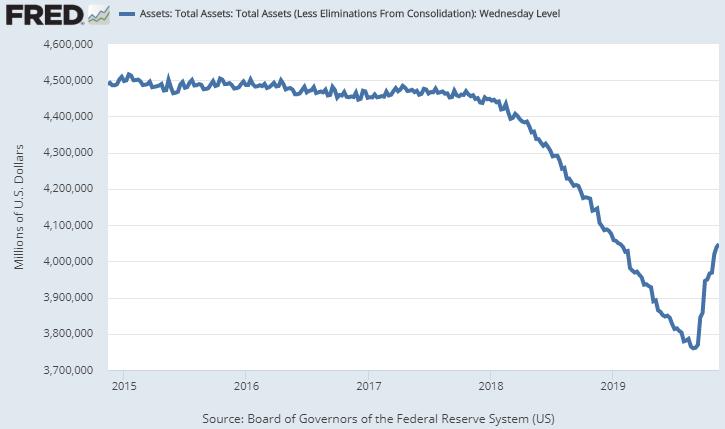Fed Balance Sheet November 2019