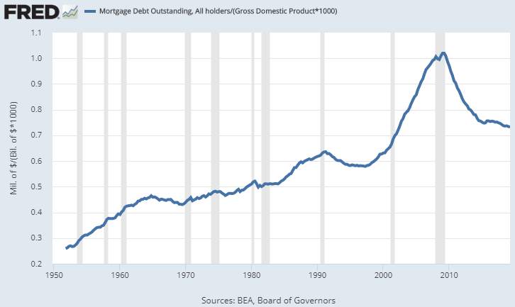 Mortgage Debt to GDP
