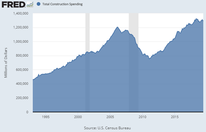 Construction Spending Level