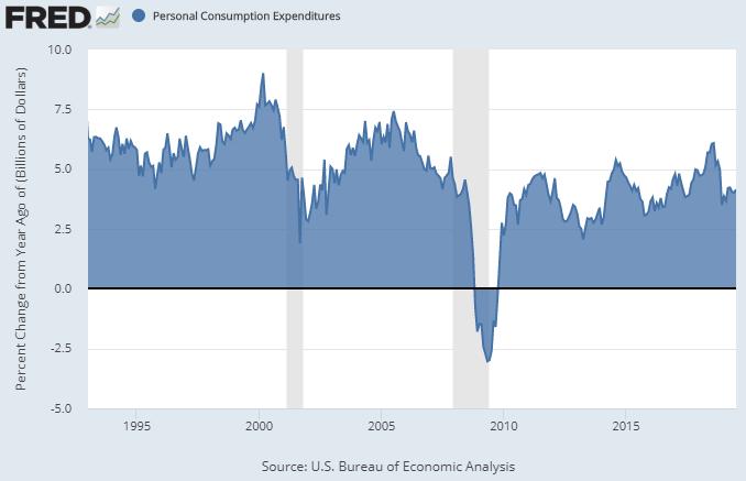 Consumer Spending YoY