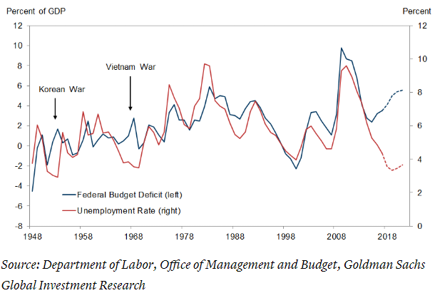 U.S. Deficits and Unemployment