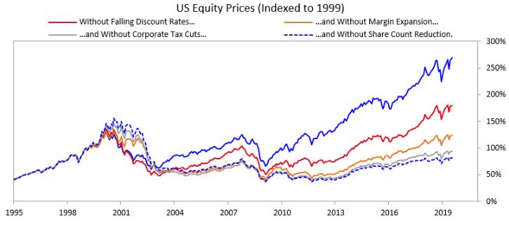 Equity Performance Factors
