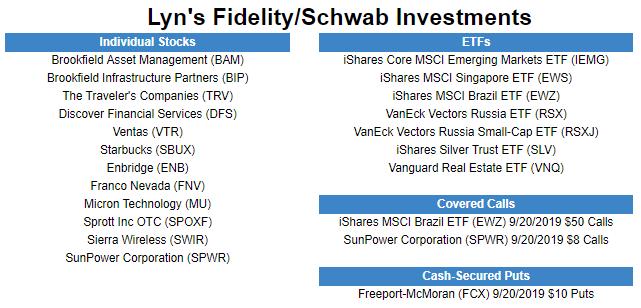 Lyn Fidelity Schwab Holdings