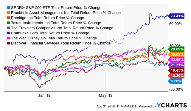 Top Stock Performance