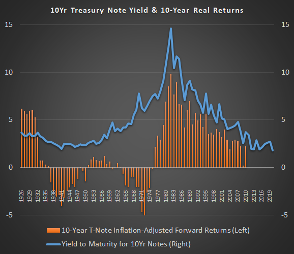 Real 10Yr Treasury Returns