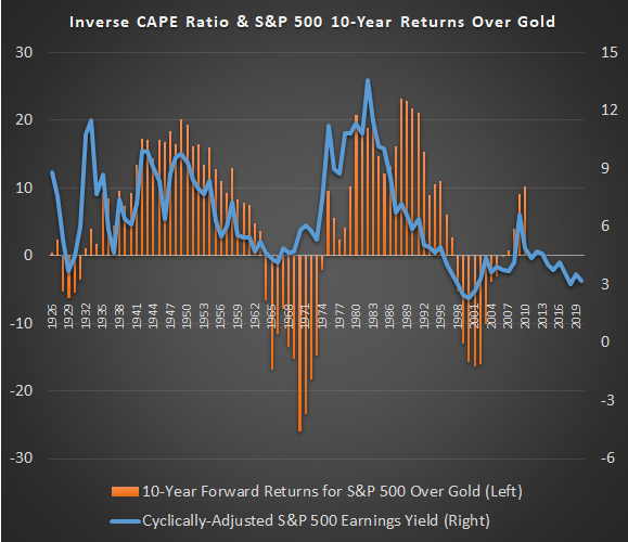 January 2020 CAPE vs Gold