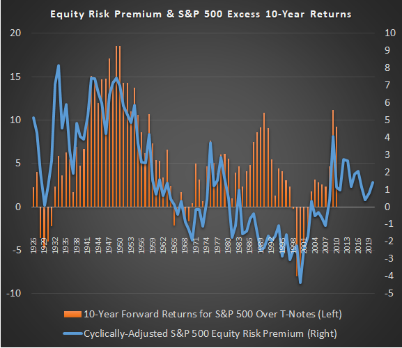 Historical Equity Risk Premium