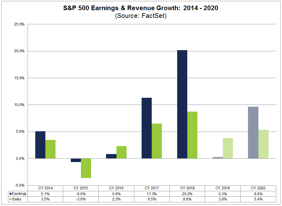 FactSet Earnings