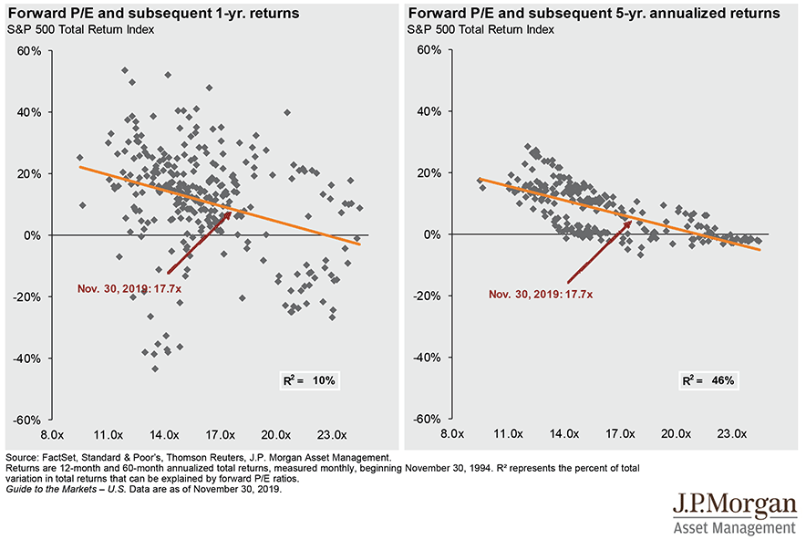 Valuation and Return Correlation