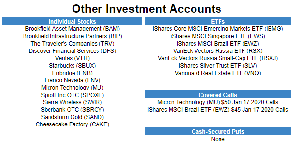 January 2020 Other Holdings