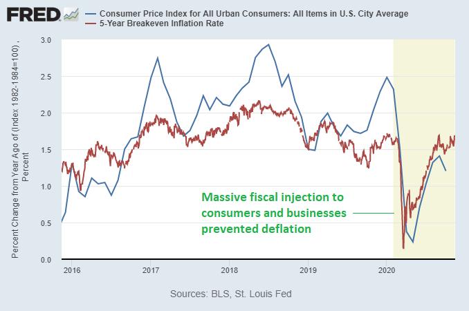 Inflation Breakevens