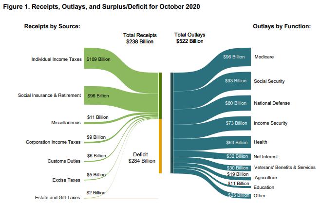 October Budget Deficit