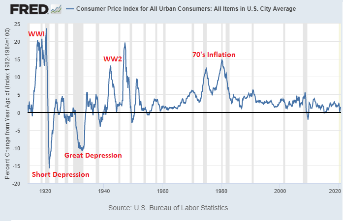 Consumer Price Inflation YoY