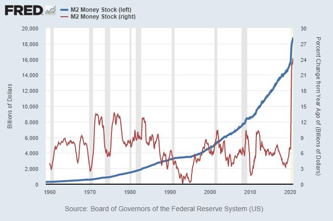 Broad Money Supply M2