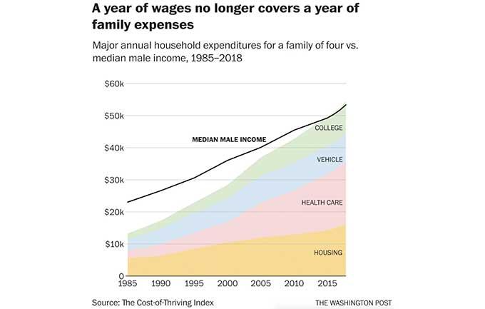 Male Income