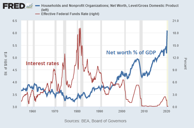 Net Worth to GDP