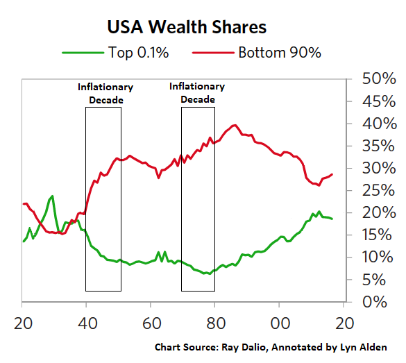 Wealth Concentration vs Inflation