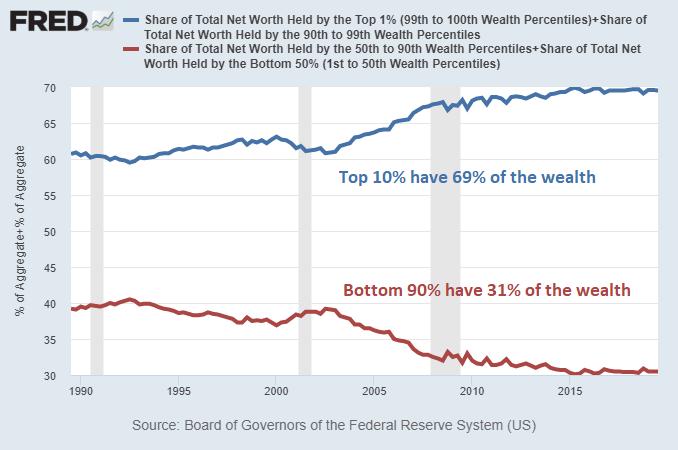 Wealth Share