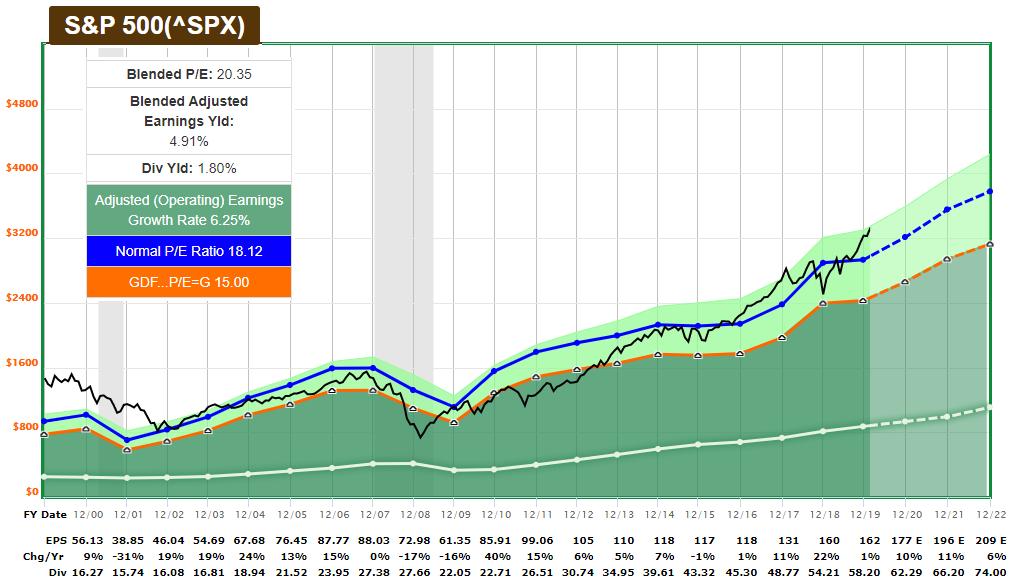 S&P 500 F.A.S.T. Graph