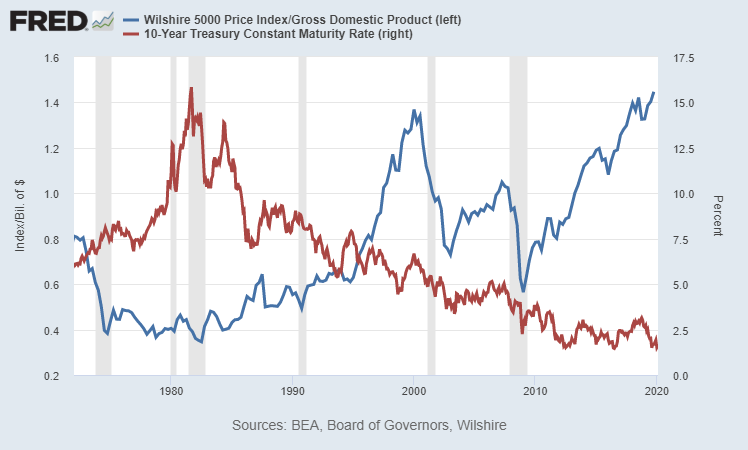 Equity Valuations vs Interest Rates