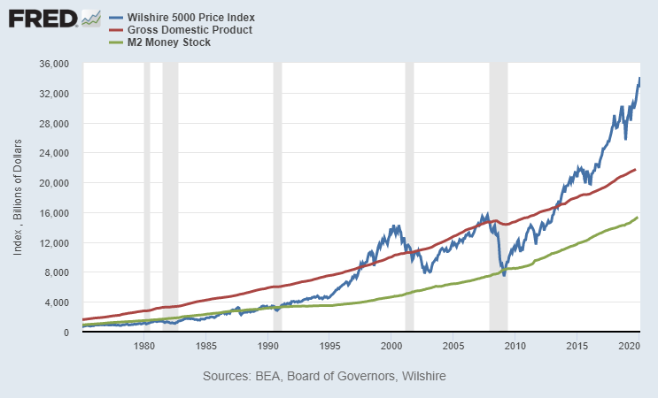 Market Cap vs GDP and M2