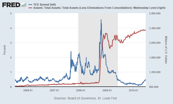 TED Spread and QE