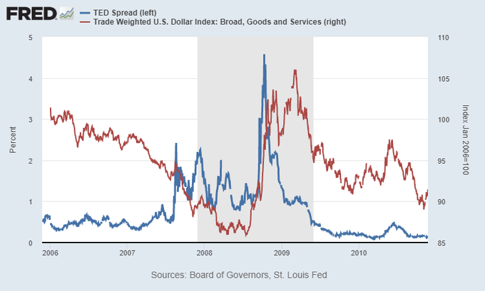 TED Spread and Dollar, 2008