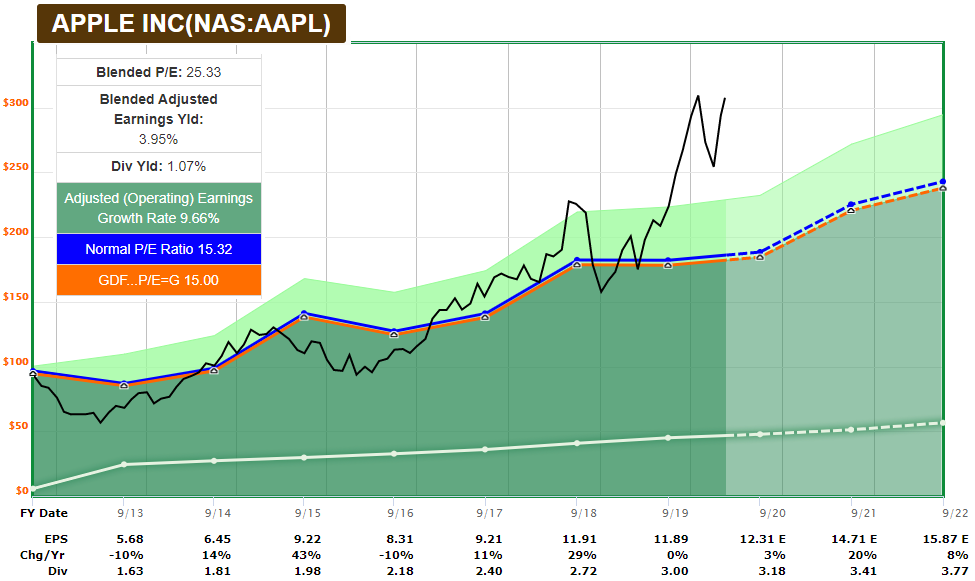 AAPL FAST Graph