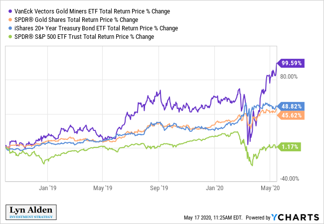 Gold and Gold Stock Outperformance