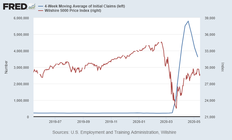 Initial Claims vs Wilshire Current
