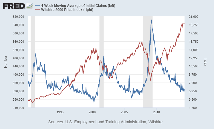 Wilshire vs Initial Claims